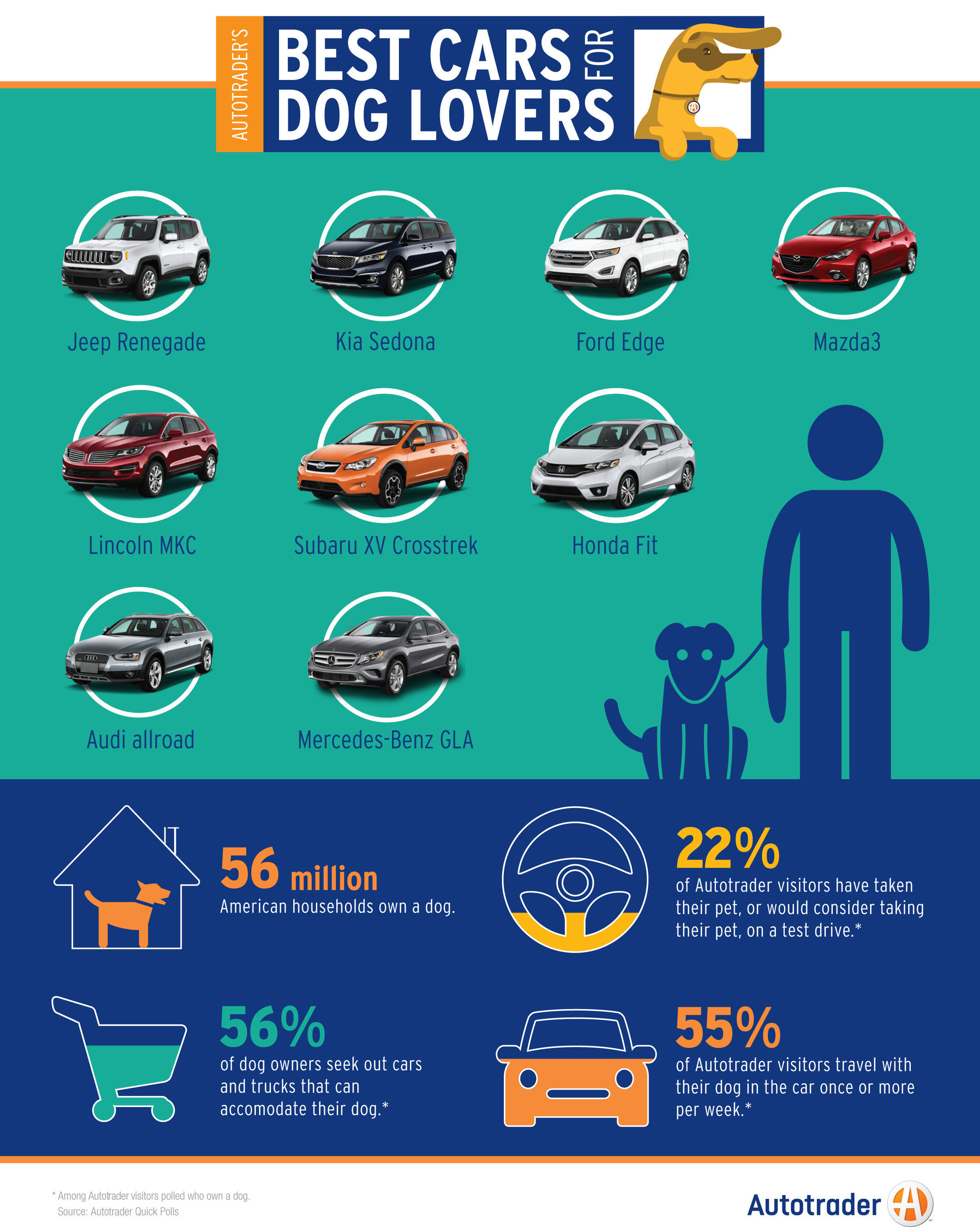 Autotrader - Best Cars for Dog Lovers Infographic